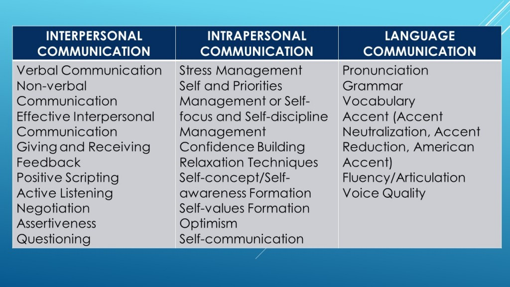 Best Communication Skills Coach in the Philippines