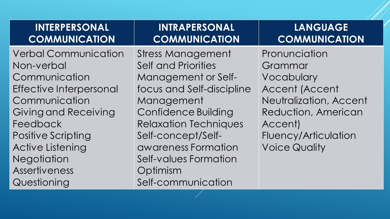 the interpersonal aspects of communication that The impact of perception on interpersonal communication  but without effective communication none of those aspects of your business will work  communication.
